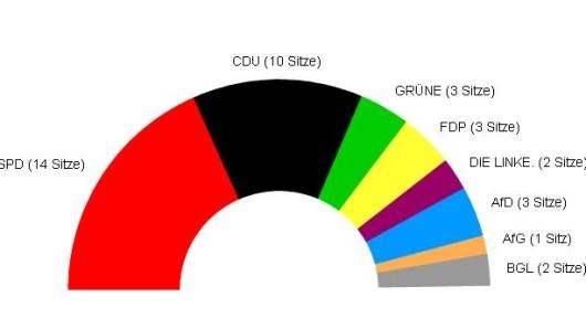 Die Sitzverteilung im Rat der Stadt Goslar.