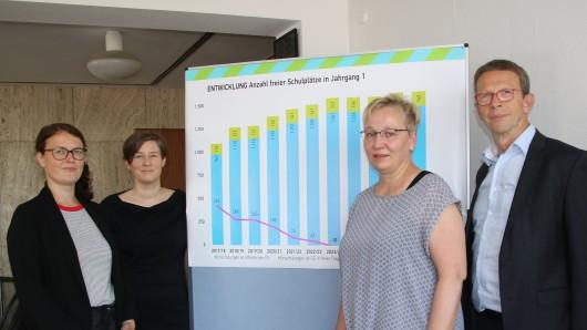 Stefanie Goy (Schulentwicklungsplanerin), Mareike Blohm (Leiterin Geschäftsbereich Schule), Iris Bothe (Dezernentin für Jugend, Bildung und Integration), und Klaus Mohrs (Oberbürgermeister, SPD), stellen den Vorschlag zum Ausbau der Grundschulen vor.